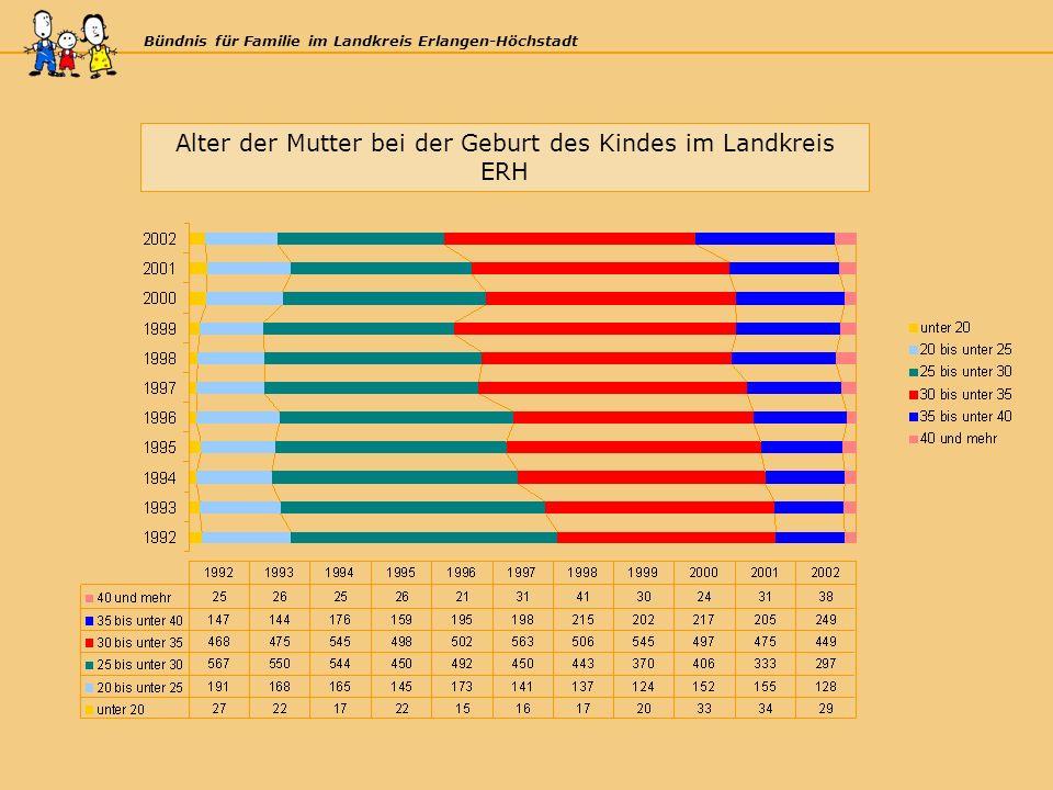 Bündnis für Familie im Landkreis Erlangen-Höchstadt Alter der Mutter bei der Geburt des Kindes im Landkreis ERH