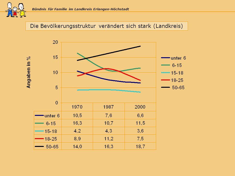 Bündnis für Familie im Landkreis Erlangen-Höchstadt Die Bevölkerungsstruktur verändert sich stark (Landkreis)