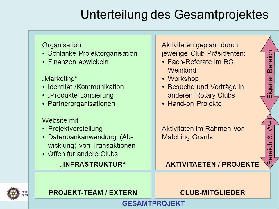 Vorstellung Konzept Klimaschutz Gesamtprojekt 19. Juli 2007 Unterteilung des Gesamtprojektes GESAMTPROJEKT INFRASTRUKTURAKTIVITAETEN / PROJEKTE Organi