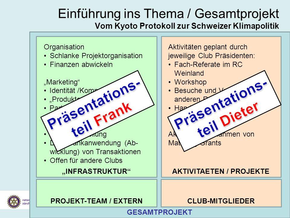Vorstellung Konzept Klimaschutz Gesamtprojekt 19. Juli 2007 Einführung ins Thema / Gesamtprojekt Vom Kyoto Protokoll zur Schweizer Klimapolitik GESAMT