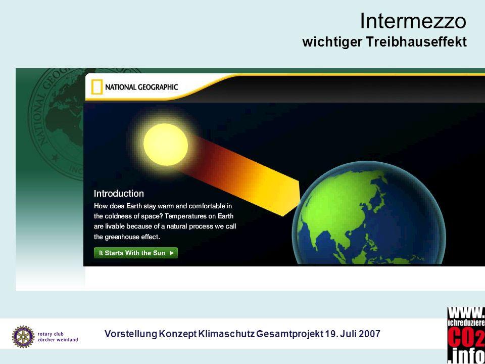 Vorstellung Konzept Klimaschutz Gesamtprojekt 19. Juli 2007 Intermezzo wichtiger Treibhauseffekt