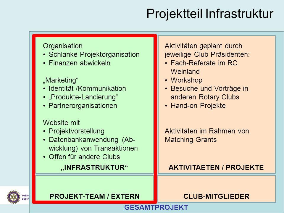 Vorstellung Konzept Klimaschutz Gesamtprojekt 19. Juli 2007 Projektteil Infrastruktur GESAMTPROJEKT INFRASTRUKTURAKTIVITAETEN / PROJEKTE Organisation