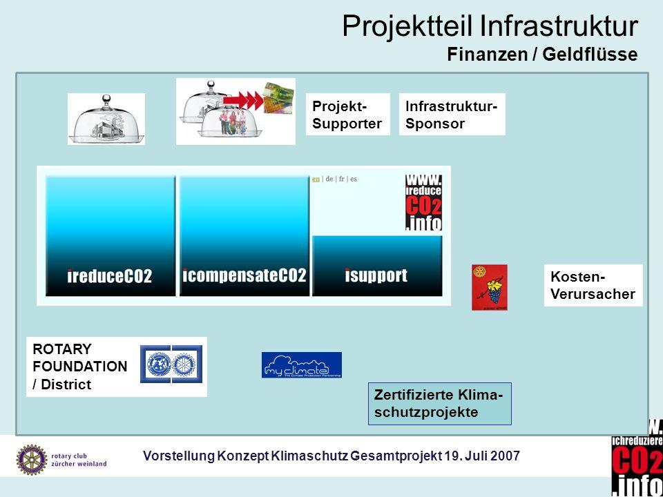 Vorstellung Konzept Klimaschutz Gesamtprojekt 19. Juli 2007 ROTARY FOUNDATION / District Projektteil Infrastruktur Finanzen / Geldflüsse Zertifizierte