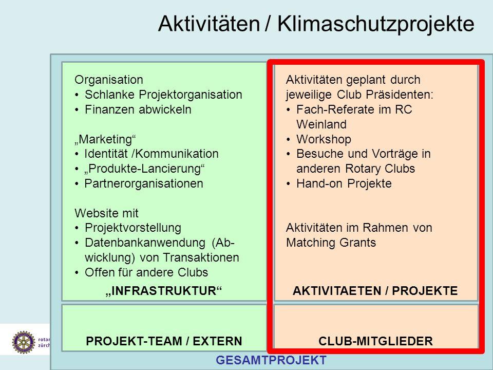 Vorstellung Konzept Klimaschutz Gesamtprojekt 19. Juli 2007 Aktivitäten / Klimaschutzprojekte GESAMTPROJEKT INFRASTRUKTURAKTIVITAETEN / PROJEKTE Organ