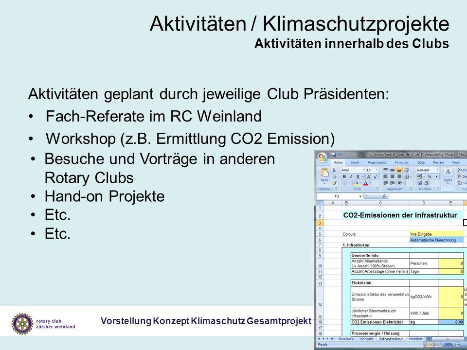 Vorstellung Konzept Klimaschutz Gesamtprojekt 19. Juli 2007 Aktivitäten / Klimaschutzprojekte Aktivitäten innerhalb des Clubs Aktivitäten geplant durc