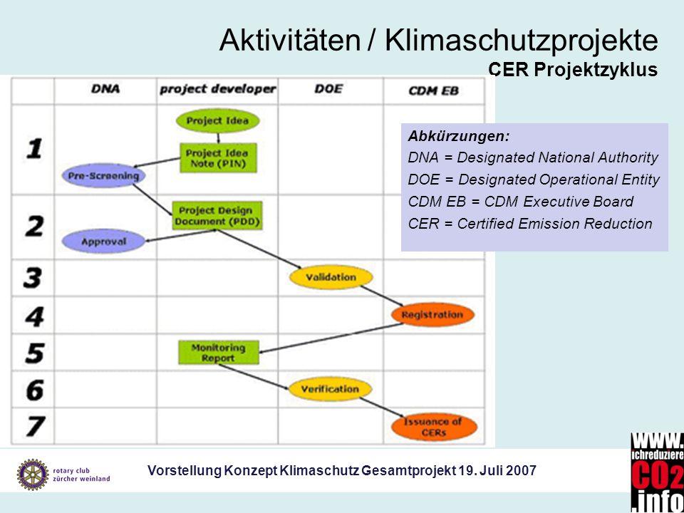 Vorstellung Konzept Klimaschutz Gesamtprojekt 19. Juli 2007 Aktivitäten / Klimaschutzprojekte CER Projektzyklus Abkürzungen: DNA = Designated National