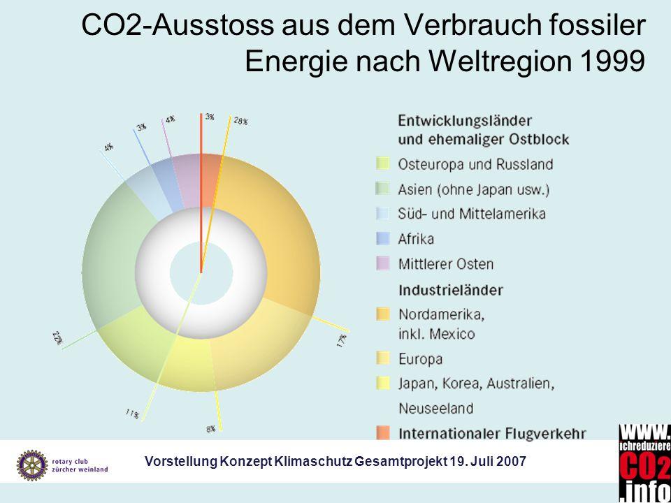 Vorstellung Konzept Klimaschutz Gesamtprojekt 19. Juli 2007 CO2-Ausstoss aus dem Verbrauch fossiler Energie nach Weltregion 1999