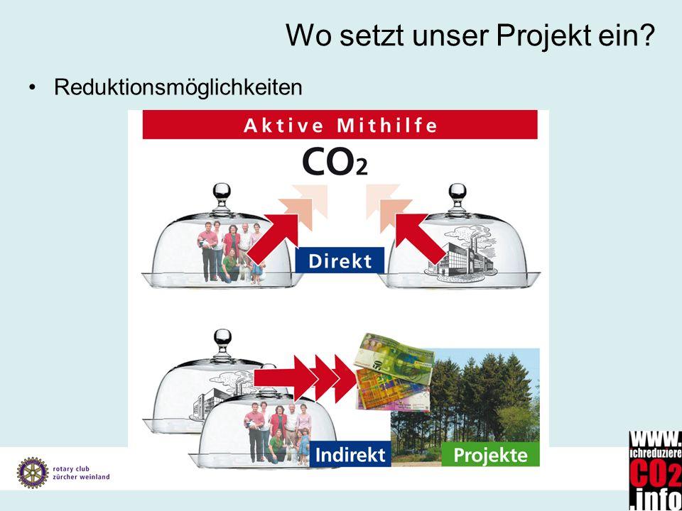 Vorstellung Konzept Klimaschutz Gesamtprojekt 19. Juli 2007 Wo setzt unser Projekt ein? Reduktionsmöglichkeiten