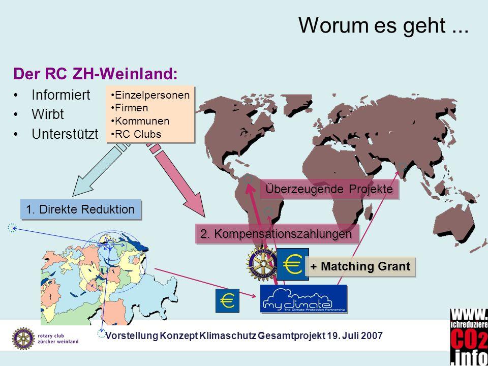 Vorstellung Konzept Klimaschutz Gesamtprojekt 19. Juli 2007 1. Direkte Reduktion Der RC ZH-Weinland: Informiert Wirbt Unterstützt Worum es geht... Übe