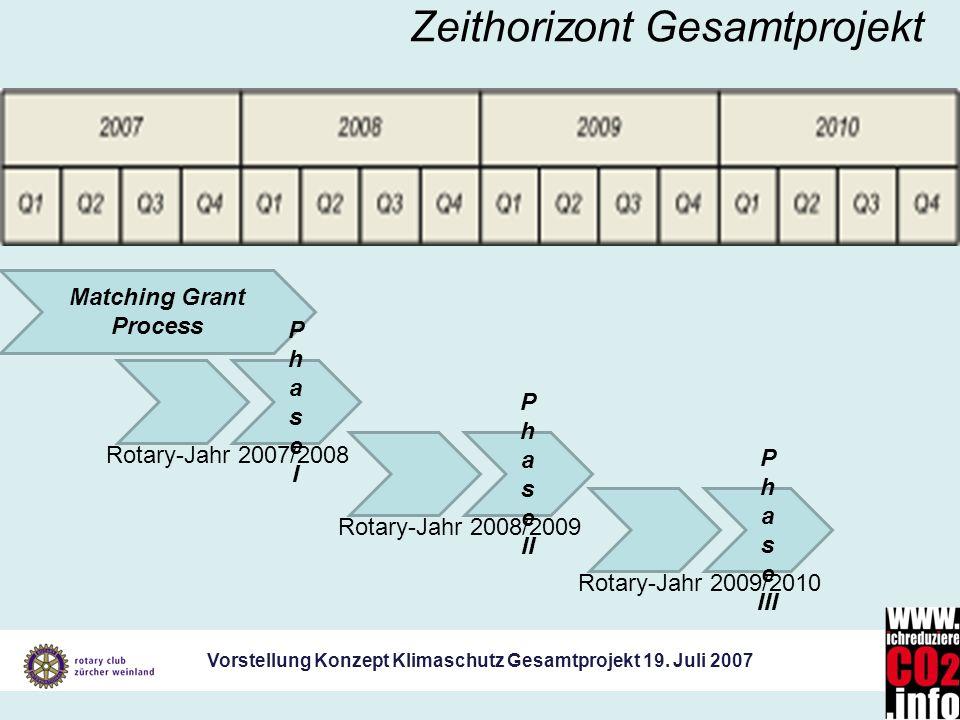Vorstellung Konzept Klimaschutz Gesamtprojekt 19. Juli 2007 Zeithorizont Gesamtprojekt Rotary-Jahr 2007/2008 Matching Grant Process PhaseIPhaseI Rotar