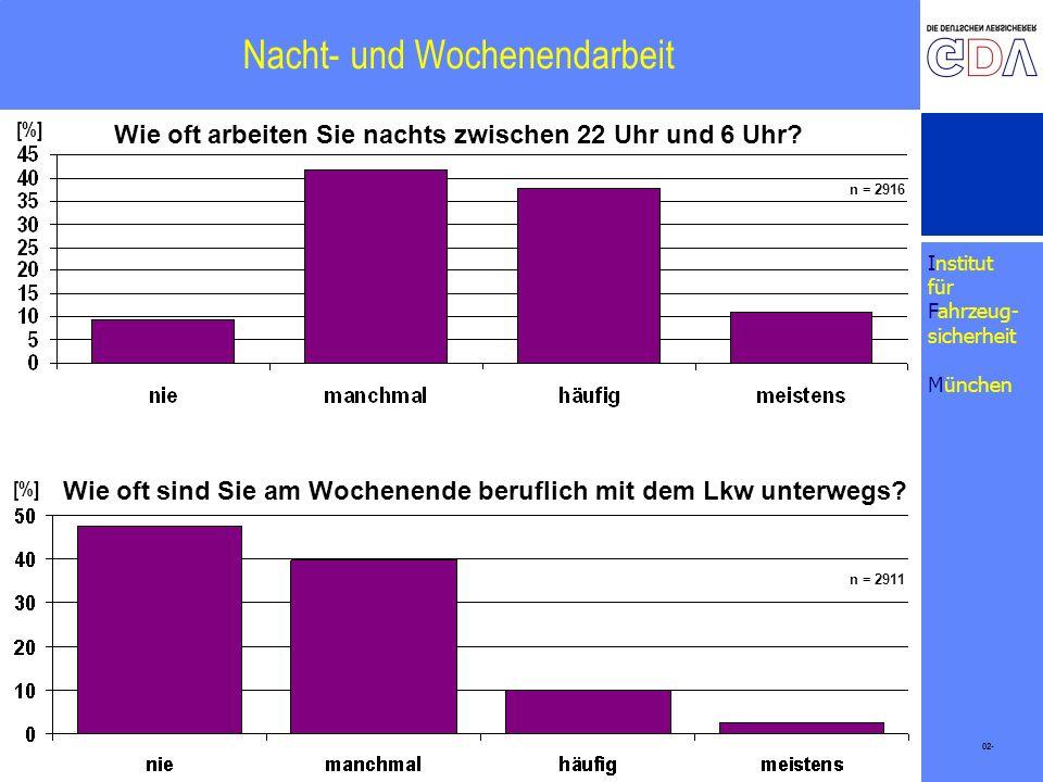 Institut für Fahrzeug- sicherheit München Nacht- und Wochenendarbeit 02- [%] Wie oft arbeiten Sie nachts zwischen 22 Uhr und 6 Uhr? Wie oft sind Sie a