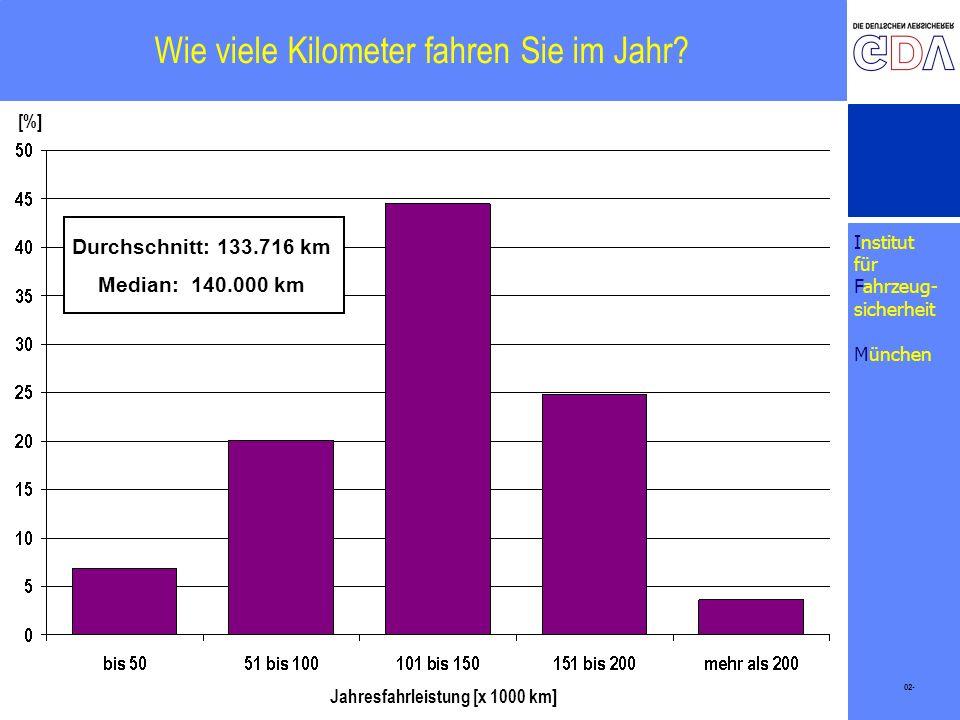 Institut für Fahrzeug- sicherheit München Wie viele Kilometer fahren Sie im Jahr? 02- [%] Jahresfahrleistung [x 1000 km] Durchschnitt: 133.716 km Medi