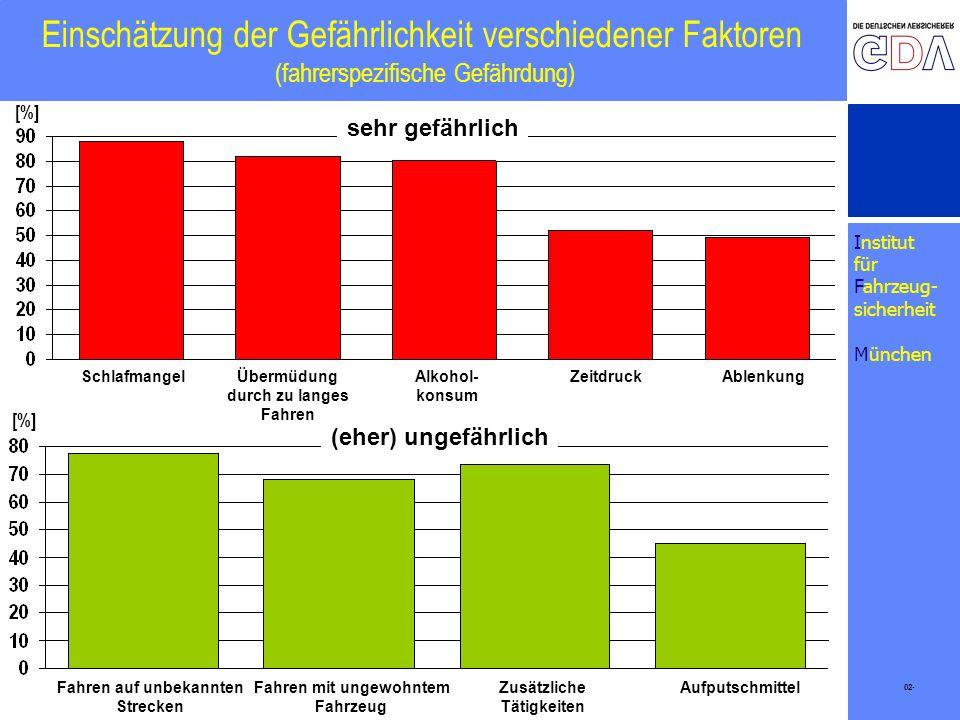 Institut für Fahrzeug- sicherheit München Einschätzung der Gefährlichkeit verschiedener Faktoren (fahrerspezifische Gefährdung) 02- [%] sehr gefährlic