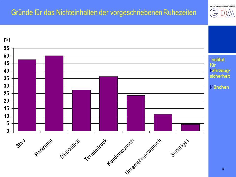 Institut für Fahrzeug- sicherheit München Gründe für das Nichteinhalten der vorgeschriebenen Ruhezeiten 02- [%]