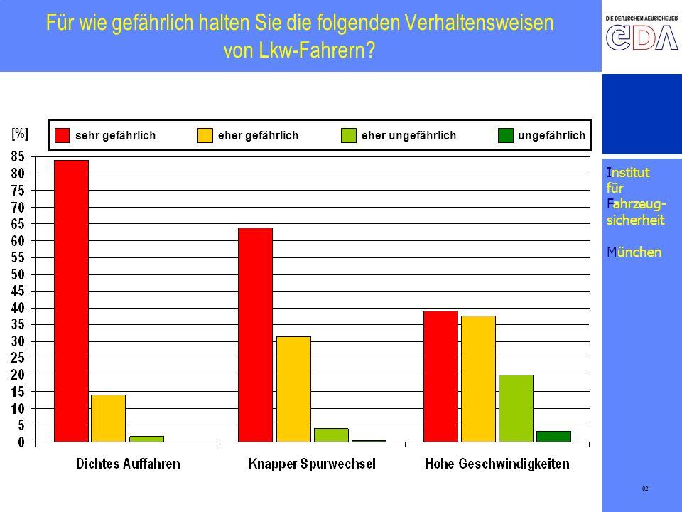 Institut für Fahrzeug- sicherheit München Für wie gefährlich halten Sie die folgenden Verhaltensweisen von Lkw-Fahrern? 02- [%] eher gefährlicheher un