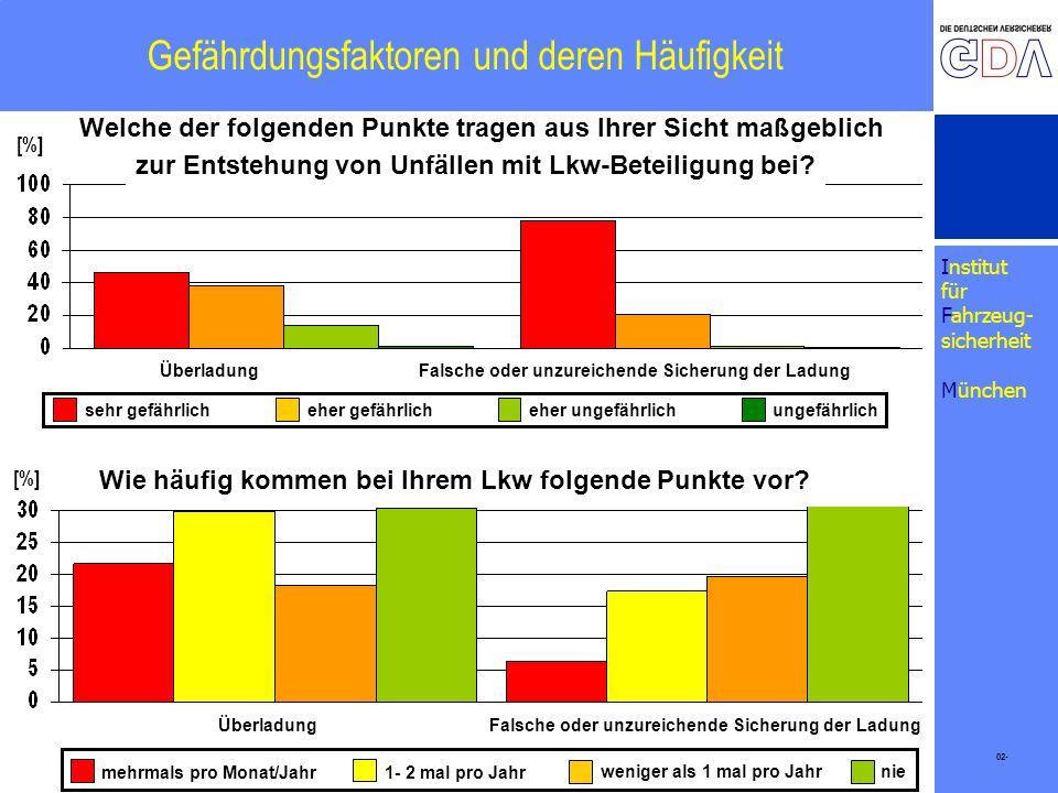 Institut für Fahrzeug- sicherheit München Gefährdungsfaktoren und deren Häufigkeit 02- [%] Welche der folgenden Punkte tragen aus Ihrer Sicht maßgebli