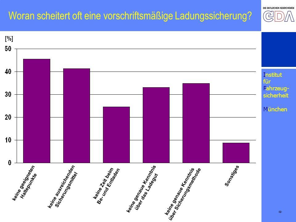 Institut für Fahrzeug- sicherheit München Woran scheitert oft eine vorschriftsmäßige Ladungssicherung? 02- [%] keine geeigneten Haltepunkte keine ausr