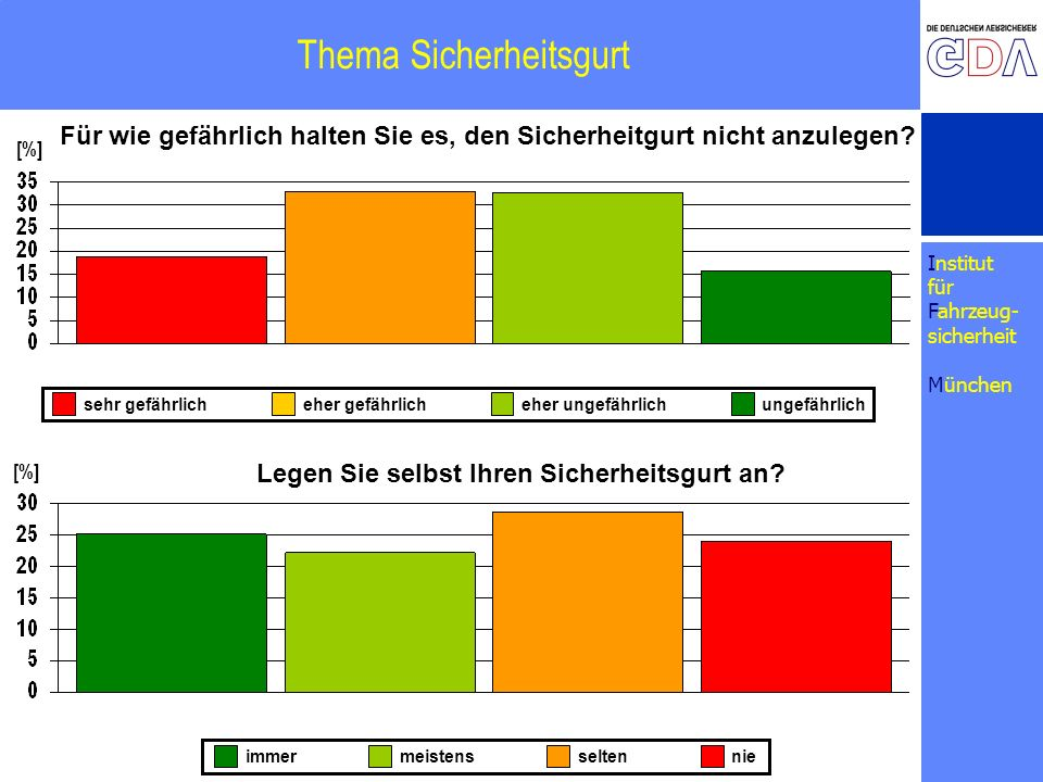 Institut für Fahrzeug- sicherheit München Thema Sicherheitsgurt [%] Für wie gefährlich halten Sie es, den Sicherheitgurt nicht anzulegen? Legen Sie se