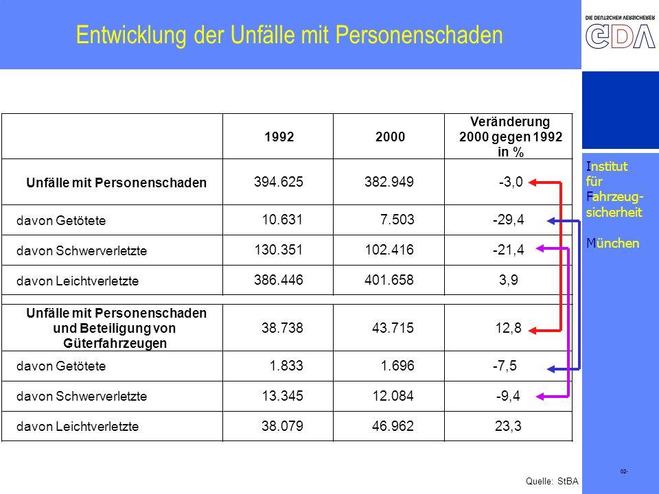 Institut für Fahrzeug- sicherheit München Entwicklung der Unfälle mit Personenschaden Quelle: StBA 19922000 Veränderung 2000 gegen 1992 in % Unfälle m