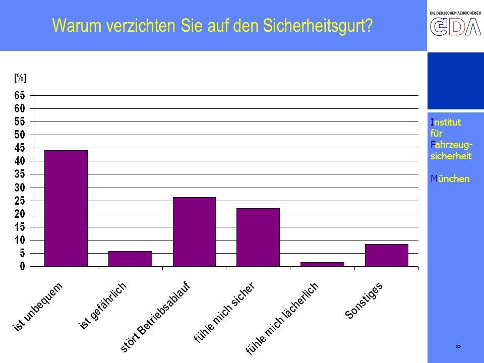 Institut für Fahrzeug- sicherheit München Warum verzichten Sie auf den Sicherheitsgurt? 02- [%]