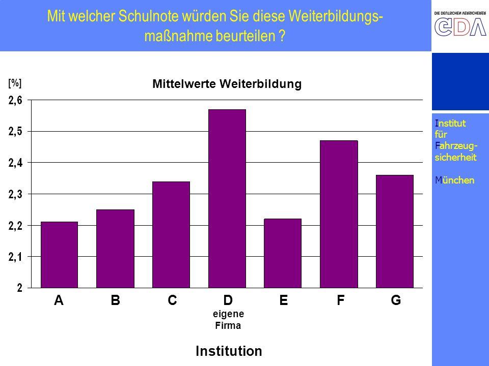 Institut für Fahrzeug- sicherheit München Mit welcher Schulnote würden Sie diese Weiterbildungs- maßnahme beurteilen ? [%] ABCDEF Institution G eigene