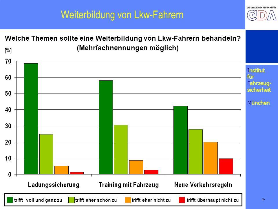 Institut für Fahrzeug- sicherheit München Weiterbildung von Lkw-Fahrern 02- [%] Welche Themen sollte eine Weiterbildung von Lkw-Fahrern behandeln? tri