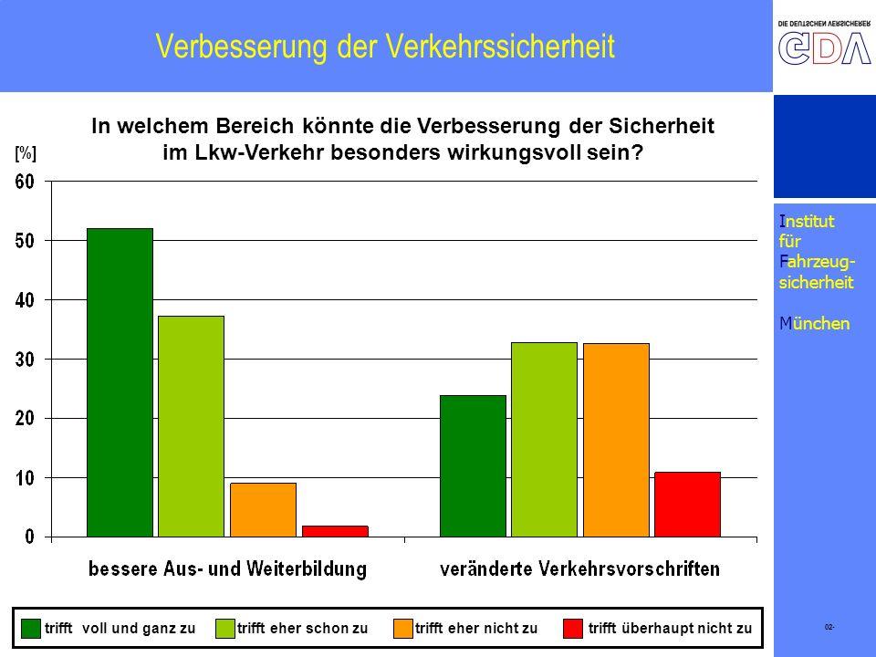 Institut für Fahrzeug- sicherheit München Verbesserung der Verkehrssicherheit 02- [%] trifft eher schon zutrifft eher nicht zutrifft überhaupt nicht z