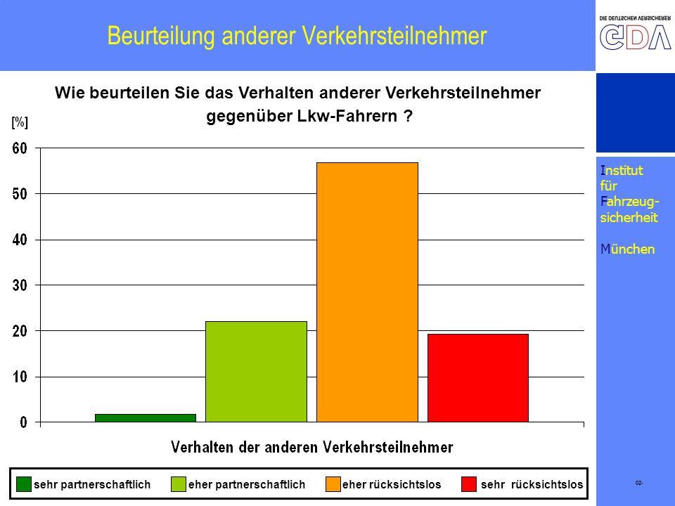 Institut für Fahrzeug- sicherheit München Beurteilung anderer Verkehrsteilnehmer 02- [%] Wie beurteilen Sie das Verhalten anderer Verkehrsteilnehmer e