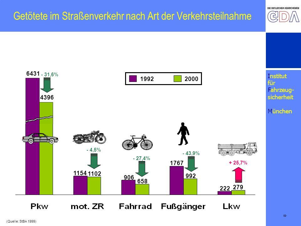 Institut für Fahrzeug- sicherheit München Getötete im Straßenverkehr nach Art der Verkehrsteilnahme 1154 1102 906 992 222 - 4,5% - 27,4% + 25,7% 6431