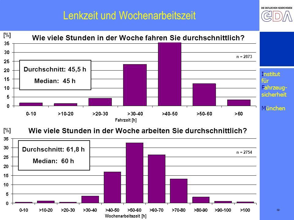 Institut für Fahrzeug- sicherheit München Lenkzeit und Wochenarbeitszeit 02- [%] Durchschnitt: 45,5 h Median: 45 h [%] Fahrzeit [h] Wochenarbeitszeit