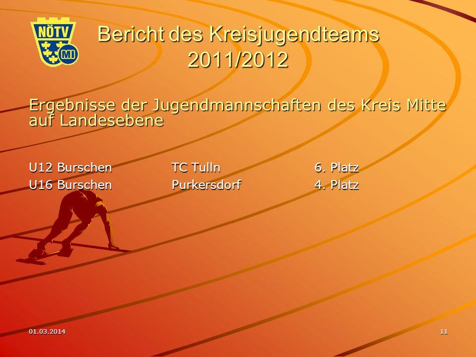 01.03.201411 Bericht des Kreisjugendteams 2011/2012 Ergebnisse der Jugendmannschaften des Kreis Mitte auf Landesebene U12 BurschenTC Tulln6.