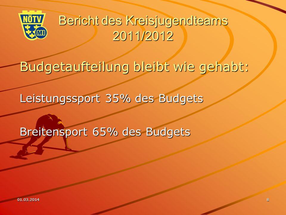 01.03.20148 Bericht des Kreisjugendteams 2011/2012 Budgetaufteilung bleibt wie gehabt: Leistungssport 35% des Budgets Breitensport 65% des Budgets