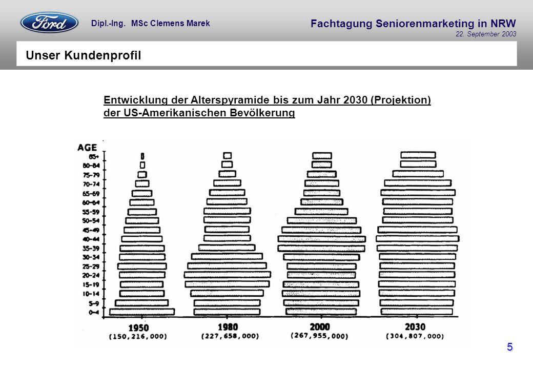 Fachtagung Seniorenmarketing in NRW 22. September 2003 5 Dipl.-Ing. MSc Clemens Marek Unser Kundenprofil Entwicklung der Alterspyramide bis zum Jahr 2