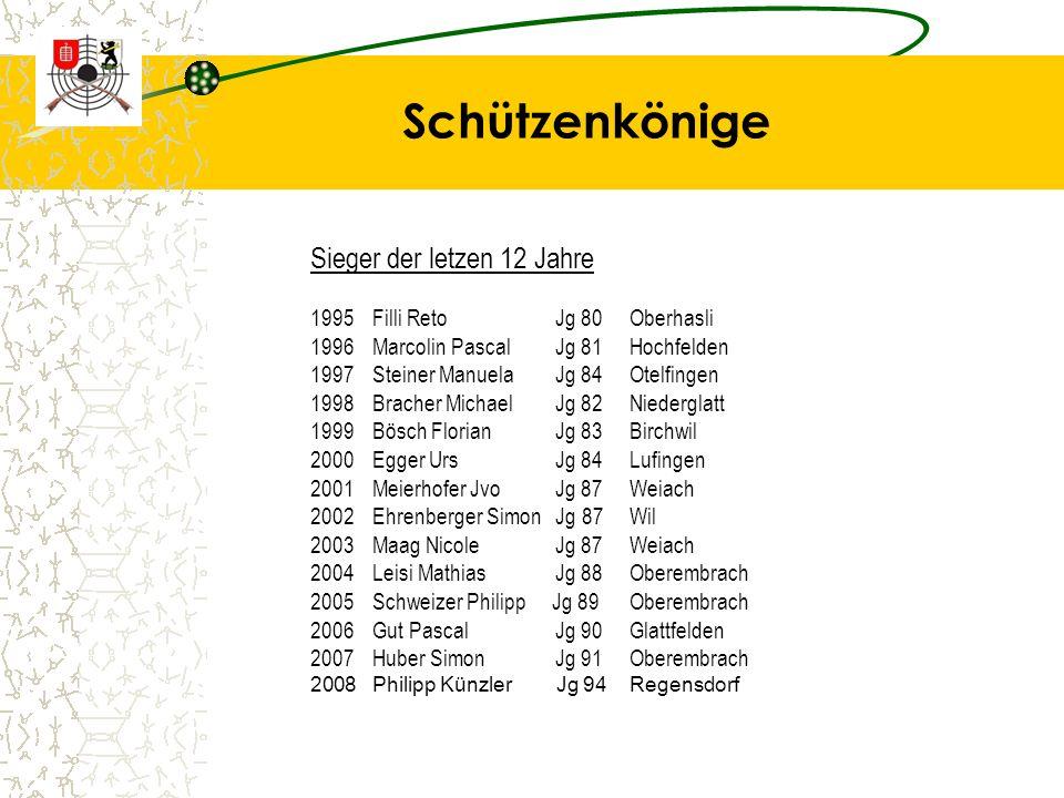 Schützenkönige Sieger der letzen 12 Jahre 1995Filli Reto Jg 80Oberhasli 1996Marcolin Pascal Jg 81Hochfelden 1997Steiner Manuela Jg 84Otelfingen 1998Br
