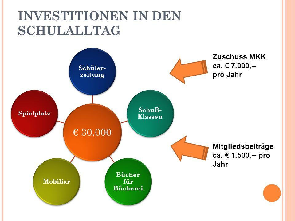 INVESTITIONEN IN DEN SCHULALLTAG 30.000 Schüler- zeitung SchuB- Klassen Bücher für Bücherei MobiliarSpielplatz Zuschuss MKK ca.