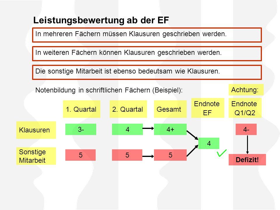 Leistungsbewertung ab der EF Klausuren Sonstige Mitarbeit 1. Quartal2. QuartalGesamt Endnote EF Achtung: Endnote Q1/Q2 3- 5 4 5 4+ 5 4 4- Defizit! In