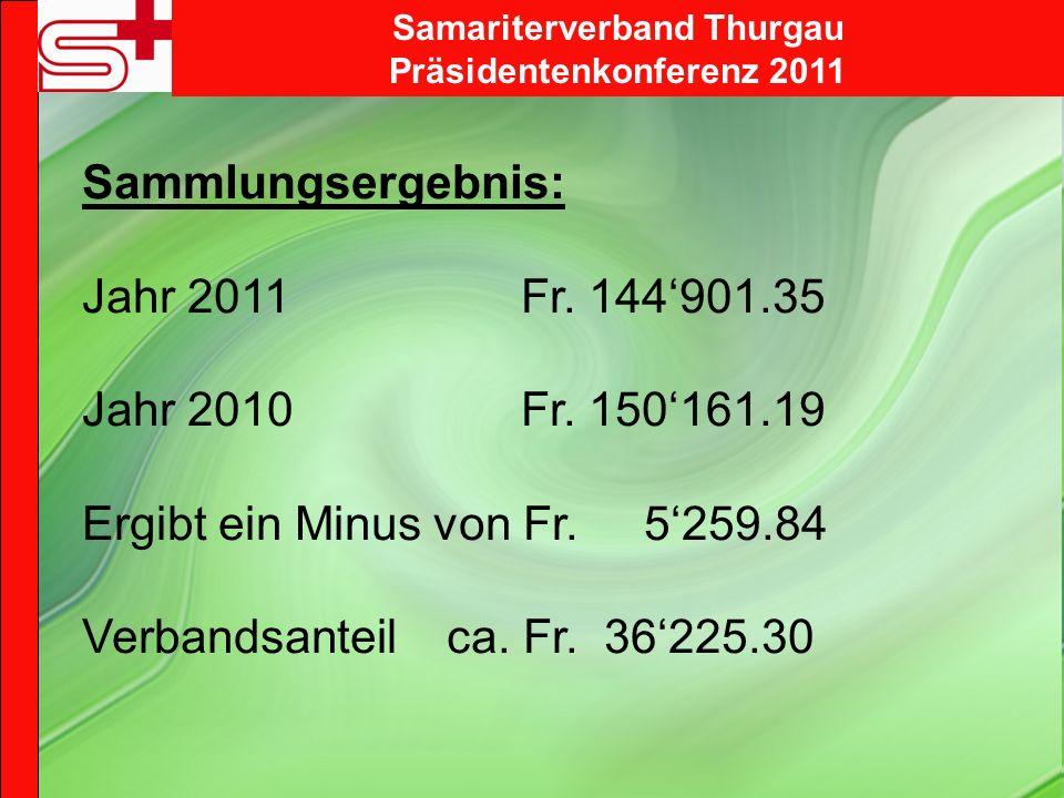 Sammlungsergebnis: Jahr 2011 Fr. 144901.35 Jahr 2010 Fr. 150161.19 Ergibt ein Minus von Fr. 5259.84 Verbandsanteil ca. Fr. 36225.30 Samariterverband T