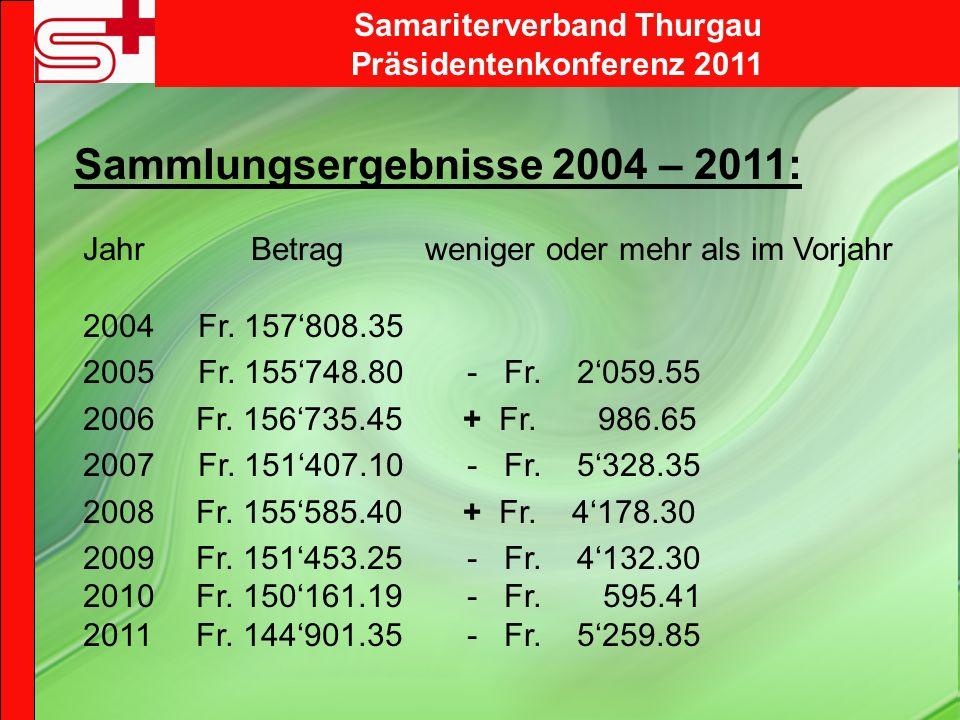 Sammlungsergebnisse 2004 – 2011: Jahr Betrag weniger oder mehr als im Vorjahr 2004 Fr. 157808.35 2005 Fr. 155748.80 - Fr. 2059.55 2006 Fr. 156735.45 +