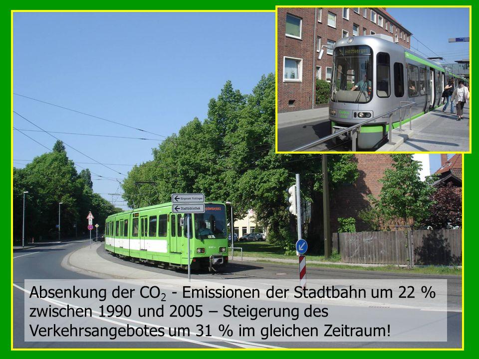 Absenkung der CO 2 - Emissionen der Stadtbahn um 22 % zwischen 1990 und 2005 – Steigerung des Verkehrsangebotes um 31 % im gleichen Zeitraum!