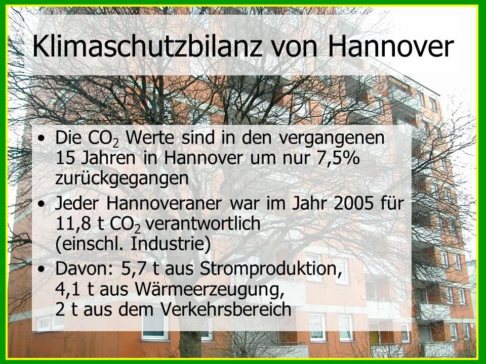Klimaschutzbilanz von Hannover Die CO 2 Werte sind in den vergangenen 15 Jahren in Hannover um nur 7,5% zurückgegangen Jeder Hannoveraner war im Jahr