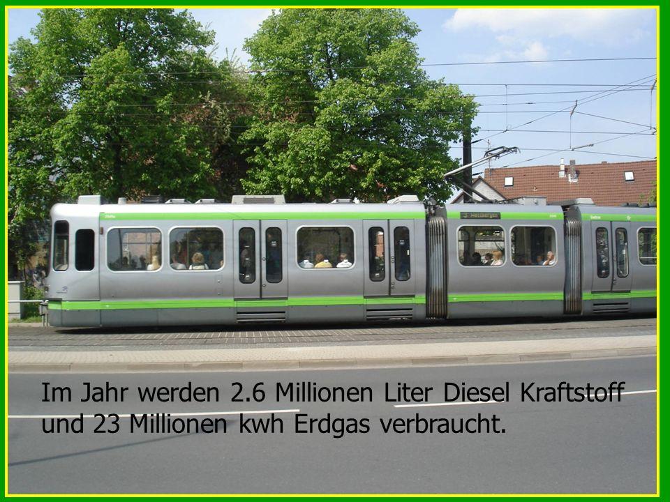 Im Jahr werden 2.6 Millionen Liter Diesel Kraftstoff und 23 Millionen kwh Erdgas verbraucht.