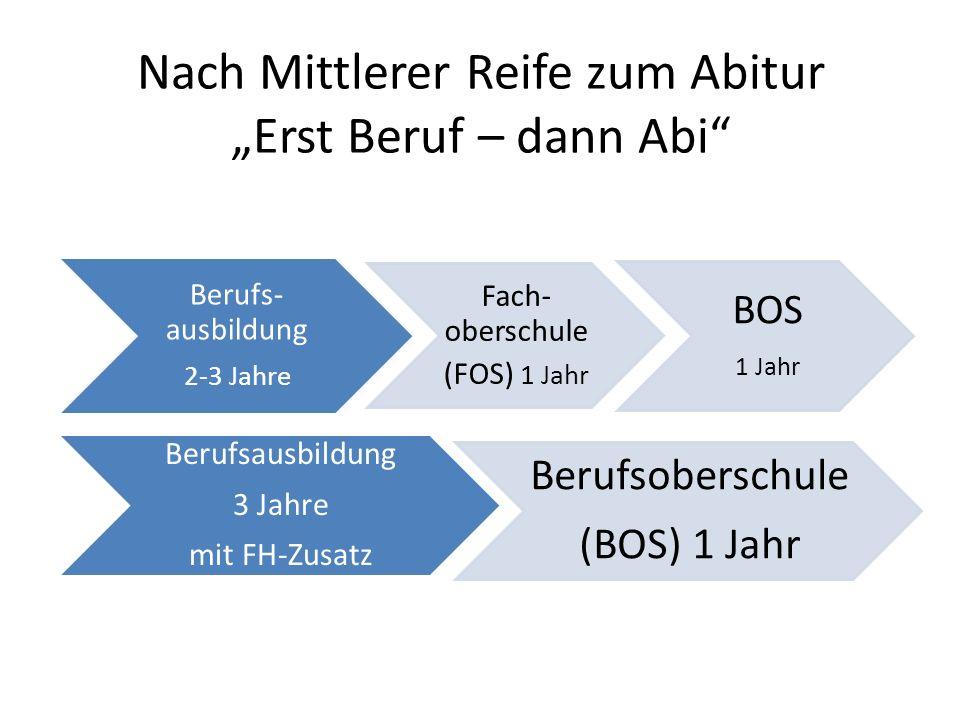 Nach Mittlerer Reife zum Abitur Erst Beruf – dann Abi Berufs- ausbildung 2-3 Jahre Fach- oberschule (FOS) 1 Jahr BOS 1 Jahr Berufsausbildung 3 Jahre mit FH-Zusatz Berufsoberschule (BOS) 1 Jahr