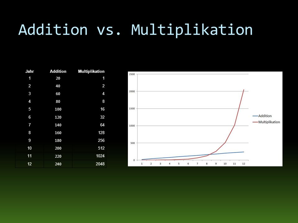 JahrAdditionMultiplikation 1 20 1 2 40 2 3 60 4 4 80 8 5 100 16 6 120 32 7 140 64 8 160 128 9 180 256 10 200 512 11 220 1024 12 240 2048 Addition vs.