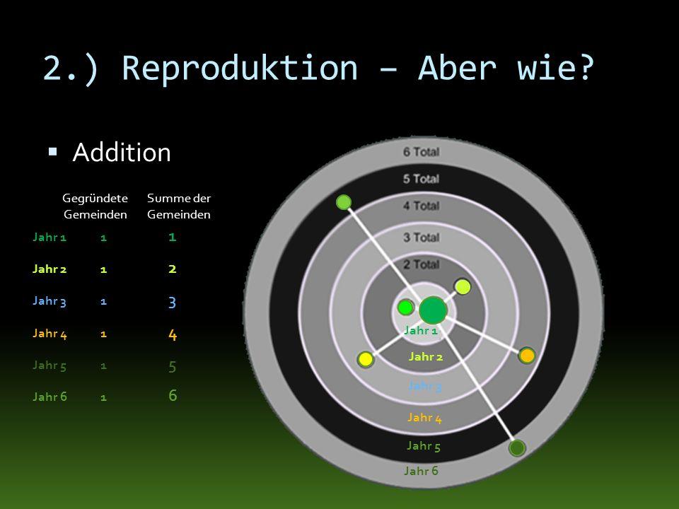 2.) Reproduktion – Aber wie? Addition Jahr 11 1 Jahr 21 2 Jahr 31 3 Jahr 41 4 Jahr 51 5 Jahr 61 6 Gegründete Gemeinden Summe der Gemeinden Jahr 2 Jahr