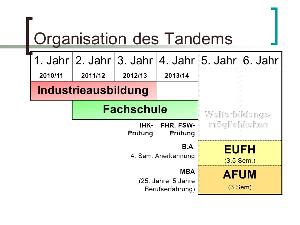 Organisation des Tandems 1. Jahr2. Jahr3. Jahr4. Jahr5. Jahr6. Jahr 2010/112011/122012/132013/14 Industrieausbildung Fachschule IHK- Prüfung FHR, FSW-