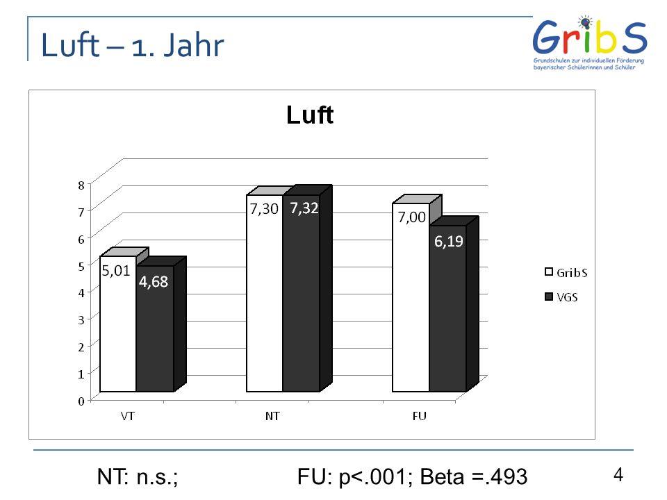 4 Luft – 1. Jahr NT: n.s.;FU: p<.001; Beta =.493