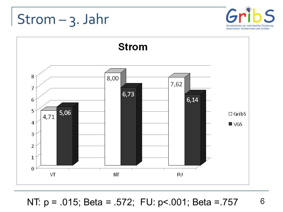 6 Strom – 3. Jahr NT: p =.015;Beta =.572; FU: p<.001; Beta =.757