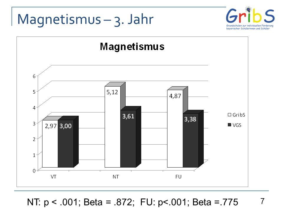 7 Magnetismus – 3. Jahr NT: p <.001;Beta =.872; FU: p<.001; Beta =.775