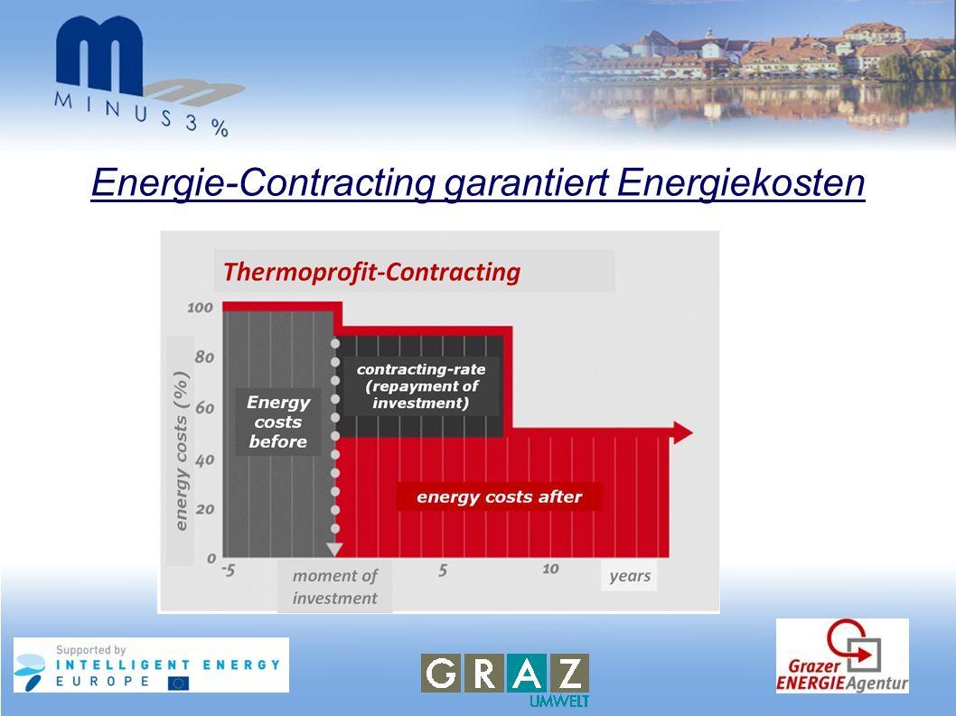 Energie-Contracting garantiert Energiekosten