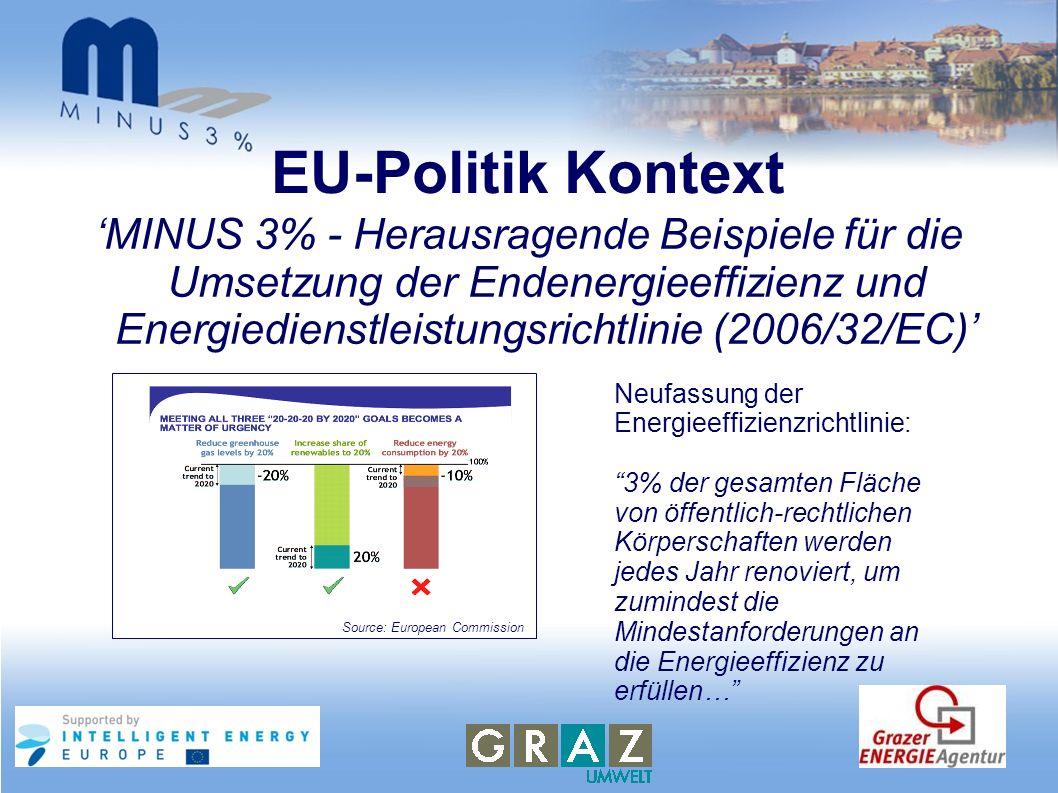 EU-Politik Kontext MINUS 3% - Herausragende Beispiele für die Umsetzung der Endenergieeffizienz und Energiedienstleistungsrichtlinie (2006/32/EC) Neuf